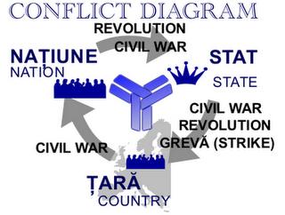 diagrama conflictelor - conflictul tara stat