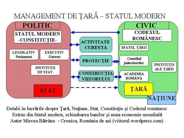 statul modern