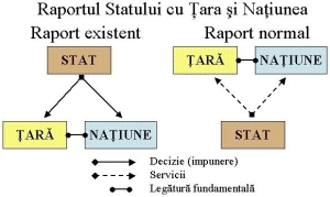 raport_tara_natiune_stat
