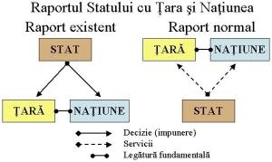 raport_tara_natiune_stat